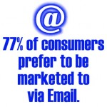 77 percent of consumers prefer to be marketed to via Email.